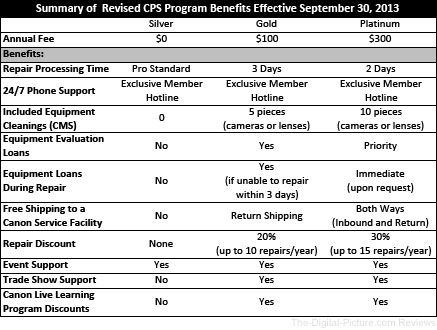 CPS Program Benefits