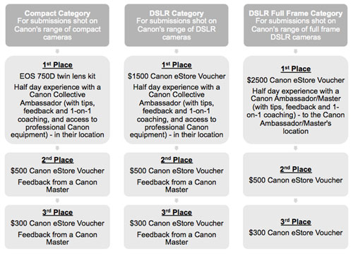 Canon Light Awards 2016 New Category Prize Structure