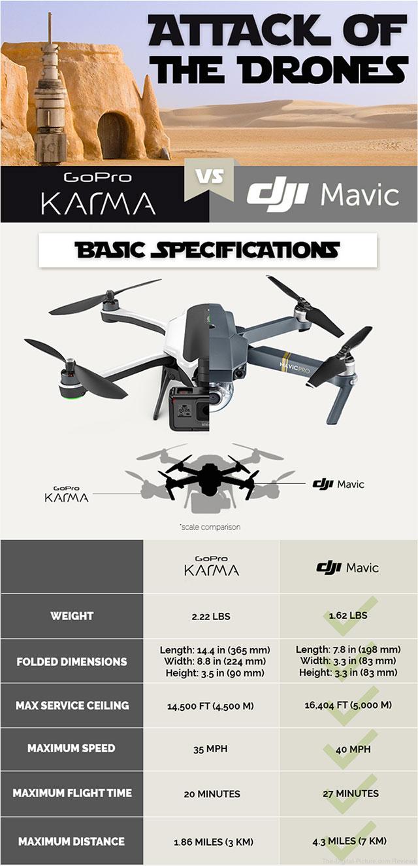 GoPro Karma vs DJI Mavic Pro Drone Wars Infographic Mediakix