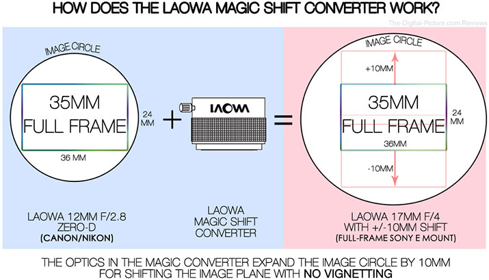 Laowa Magic Shift Converter