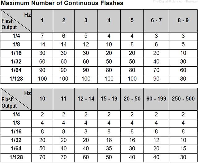 Maximum Number of Flash Bursts During Stroboscopic Mode 600EX RT