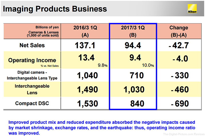 Nikon Financial Results Imaging Q1 2017