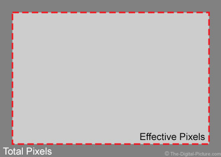 Total and Effective Pixels