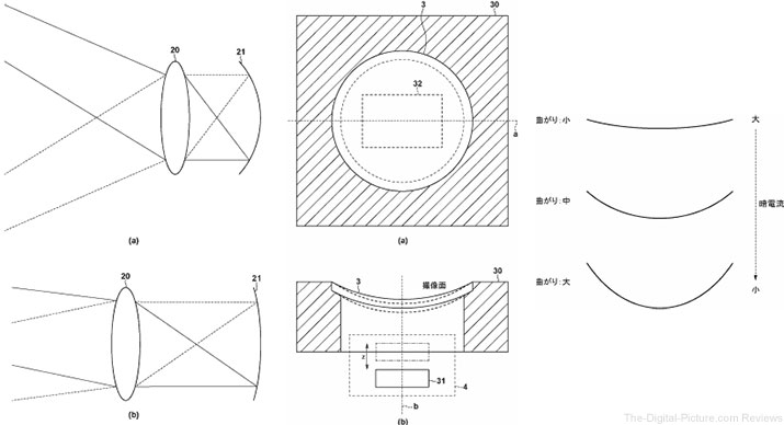 Canon Patents Variable Curved Sensor