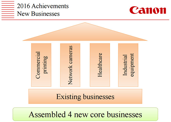 See Canon's Current Corporate Strategy