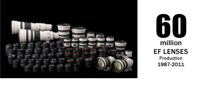 Canon 60 Million EF Lenses