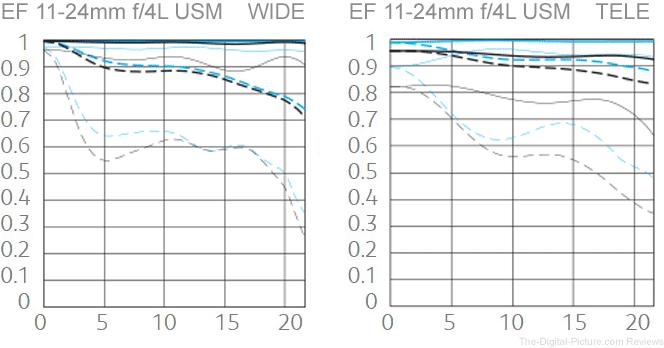 Canon EF 11-24mm f/4L USM Lens MTF Chart Comparison