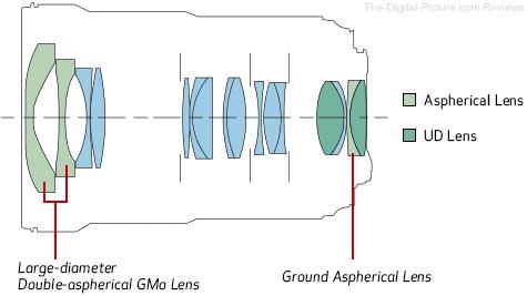Canon EF 16-35mm f/2.8L III USM Lens Elements Diagram