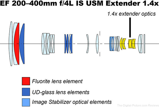Canon EF 200-400mm f/4 L IS USM Ext 1.4x Lens Element Diagram