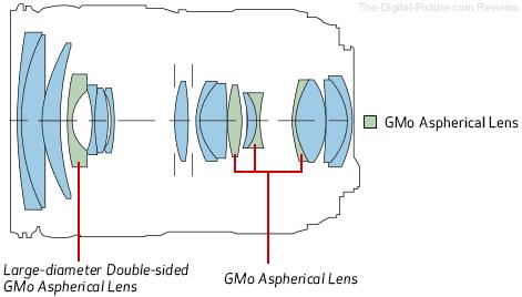 Canon EF 24-105mm f/4L IS II USM Lens Element Diagram