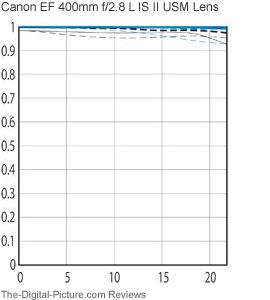 MTF Charts