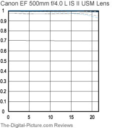 Canon EF 500mm f/4 L IS II USM Lens MTF Charts
