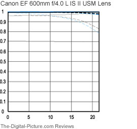 Canon EF 600mm f/4L IS II USM Lens MTF Charts