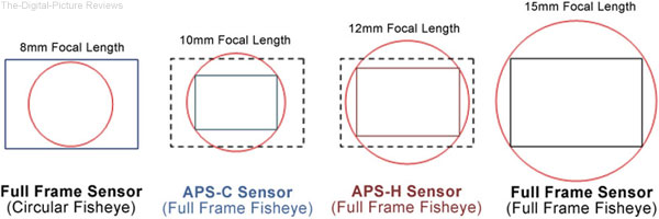 8-15mm Circular and Full Frame Fisheye Diagram