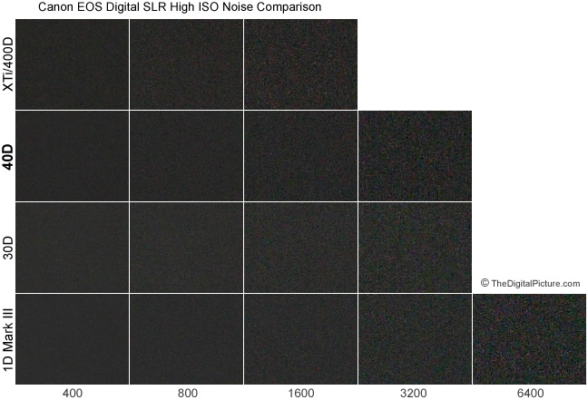 40D high ISO noise comparison