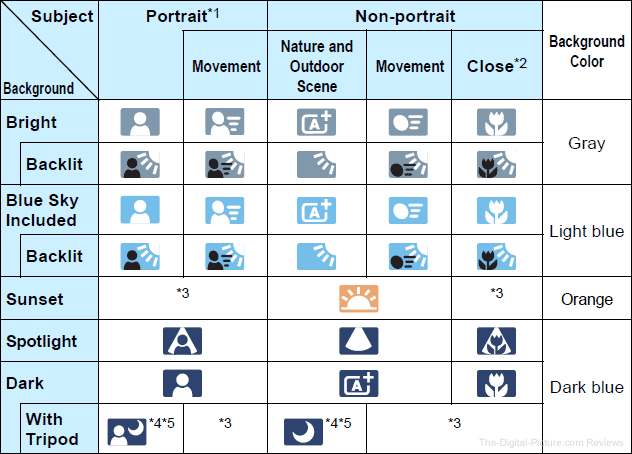 Canon EOS 5D Mark IV Scene Intelligent Auto mode Icons