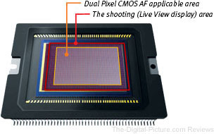 Dual Pixel CMOS AF Area