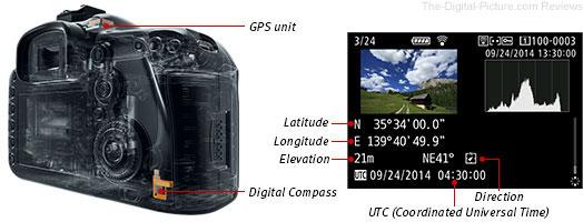 Canon EOS 7D Mark II GPS