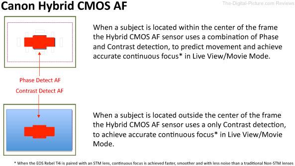 Canon Hybrid CMOS AF