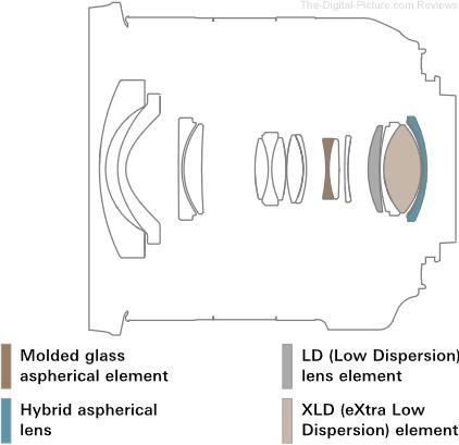 Tamron 10-24mm f/3.5-4.5 Di II VC HLD Lens Design