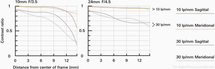Tamron 10-24mm f/3.5-4.5 Di II VC HLD Lens MTF Chart