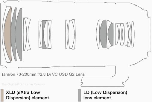 Tamron 70-200mm f/2.8 Di VC USD G2 Lens Optical Design