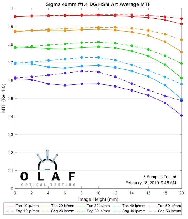 Sigma Art Prime Lenses MTF Measurements Comparison