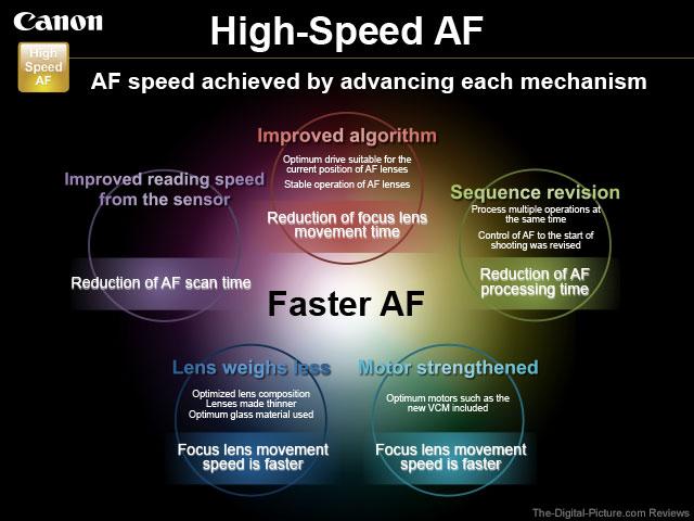 Canon PowerShot High Speed AF