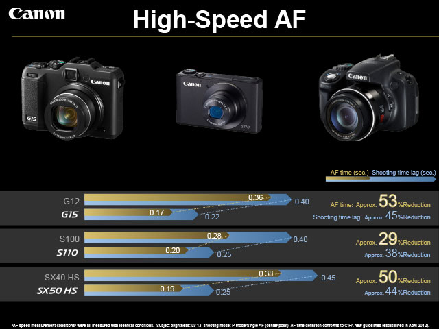 Canon PowerShot High Speed AF