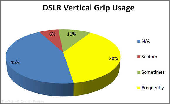 DSLR Vertical Grip Usage