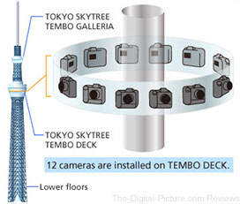 TOKYO SKYTREE Captures 360-degree View with 12 Nikon D3S DSLR Cameras