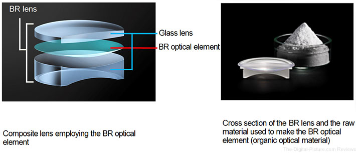 Canon Blue Spectrum Refractive Optics Technology