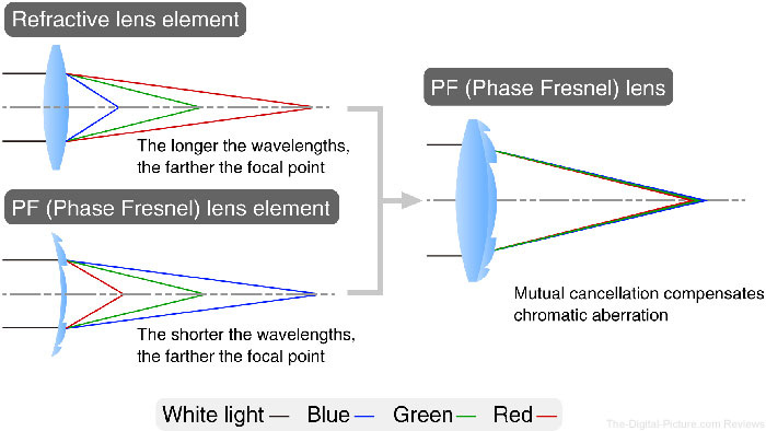 Chromatic aberration compensation with the PF (Phase Fresnel) lens
