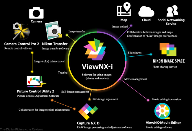 Nikon ViewNX-i Software Overview
