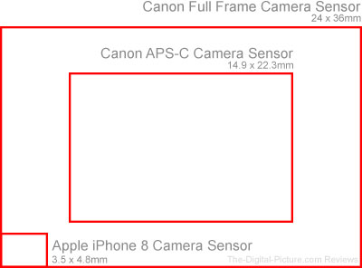 Canon Full Frame APS C iPhone 8 Camera Sensor Comparison