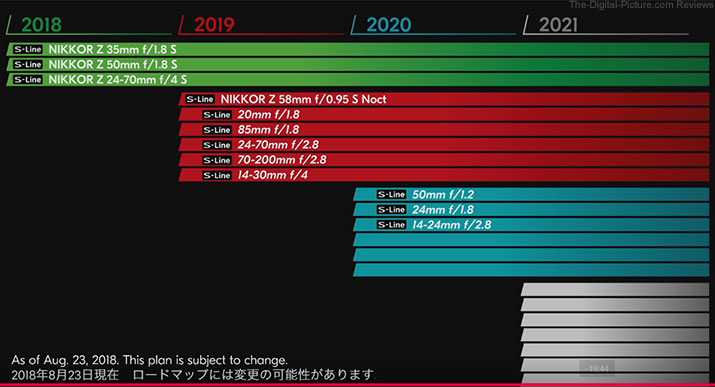 NIkon Z Mount S Series Lens Release Roadmap