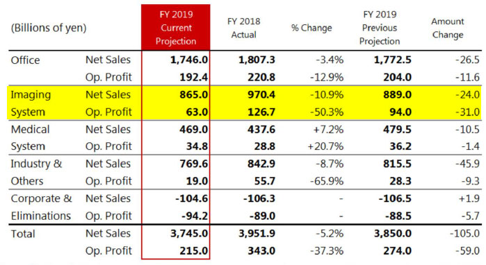 Canon 2Q Financial Results Screenshot
