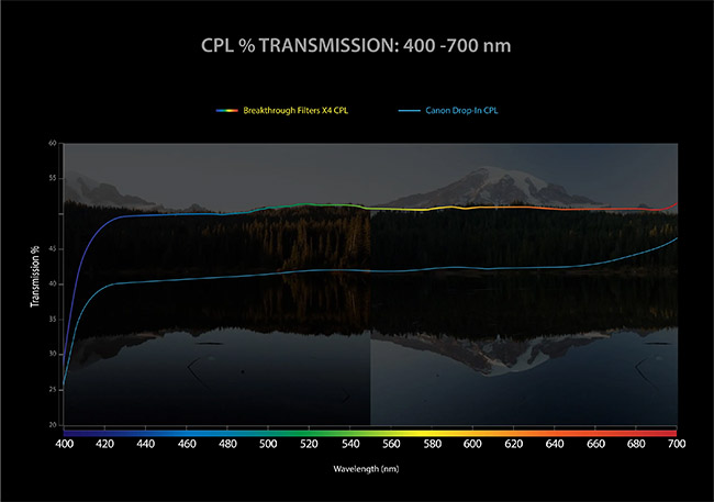 Breakthrough Drop-In CPL Filter Transmission