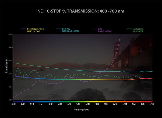 Breakthrough Drop-In ND Filter Transmission