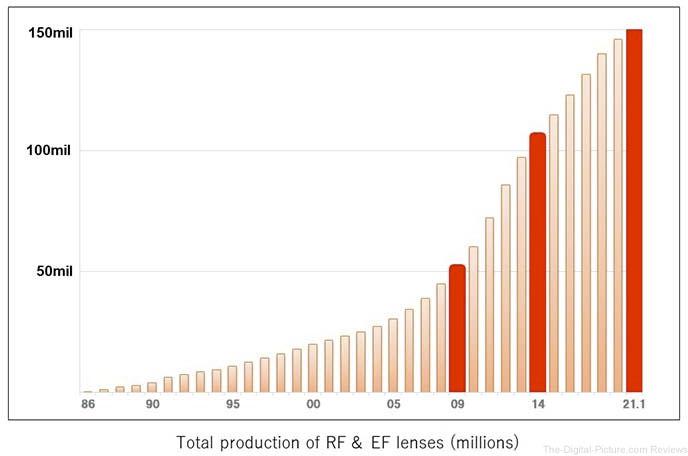 Canon Lens Production Chart