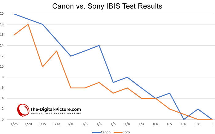 Canon vs. Sony IBIS Test Results