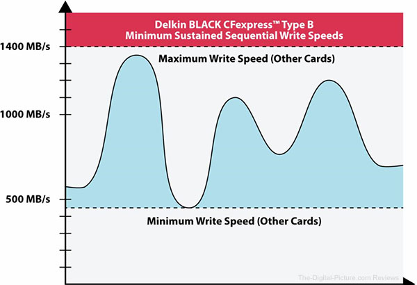 Delkin BLACK CFexpress Type B Memory Card Performance