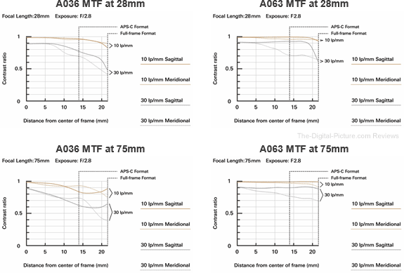 Tamron 28-75mm F/2.8 Di III VXD G2 Lens MTF Chart Comparison