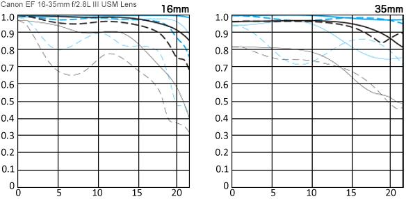 Canon EF 16-35mm f/2.8L III USM Lens MTF Chart Comparison