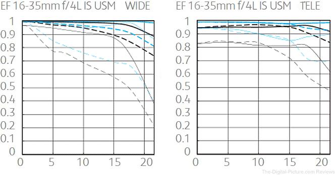 Canon EF 16-35mm f/4L IS USM Lens MTF Chart