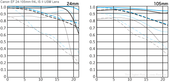 Canon EF 24-105mm f/4L IS II USM Lens MTF Chart Comparison