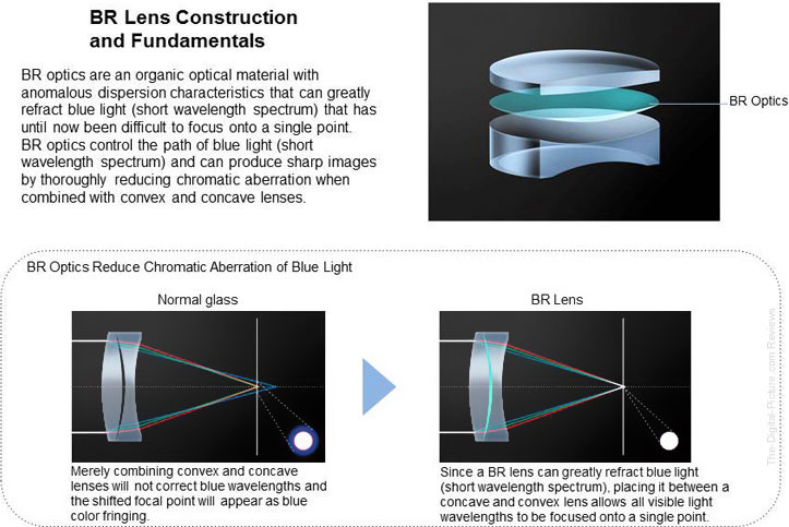 Blue Spectrum Refractive Optics