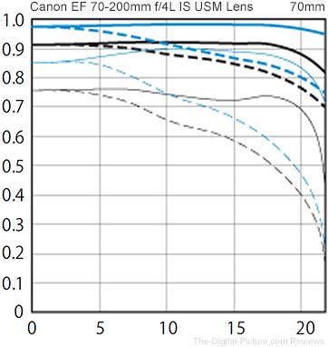 Canon EF 70-200mm f/4L IS II USM Lens MTF Chart Comparison