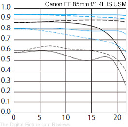 Canon EF 85mm f/1.4L IS USM Lens MTF Chart Comparison