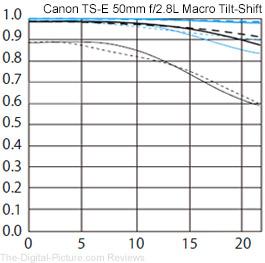 Canon TS-E 50mm f/2.8L Tilt-Shift Macro Lens MTF Chart Comparison